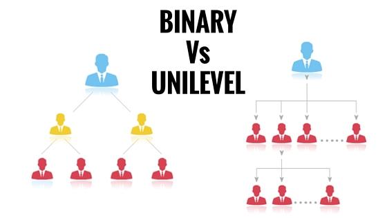 Binary Vs Unilevel