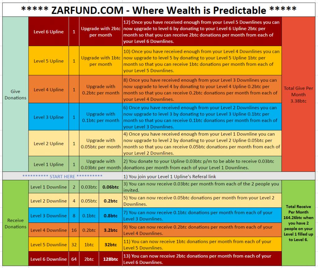 Zarfund Review